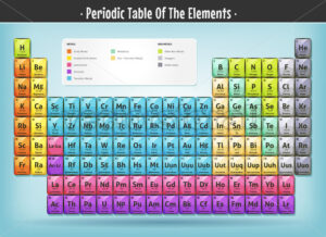Periodic Table Of The Elements - Vectorsforall